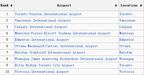 Canada 10 airports