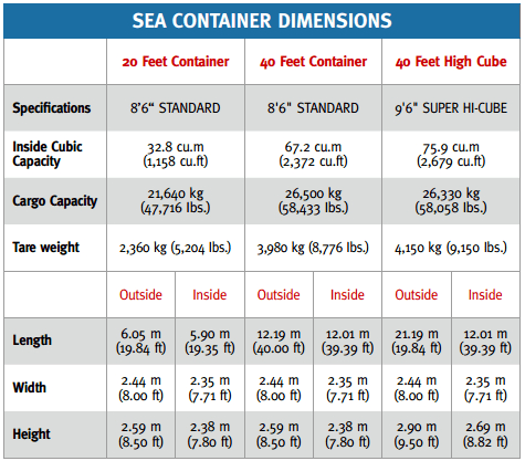 sea container dimensions